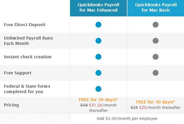 Intuit QuickBooks Payroll for Mac - Try Free for 30 Days!