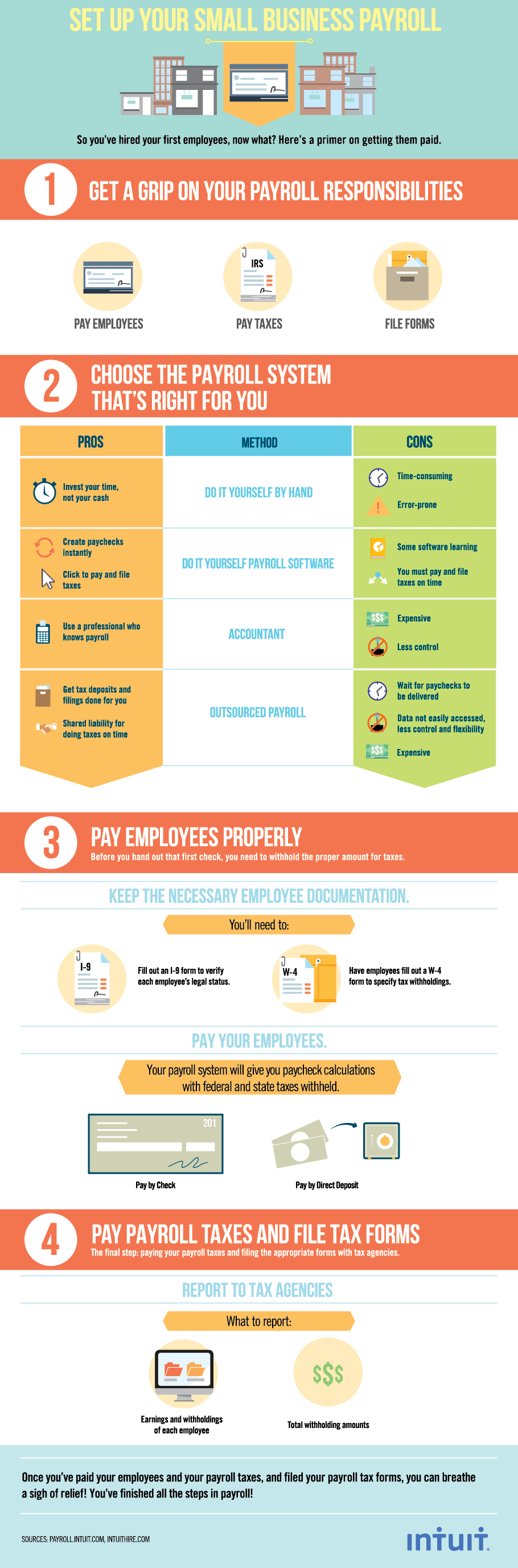 Set Up Your Small Business Payroll (Infographic) - Intuit Payroll